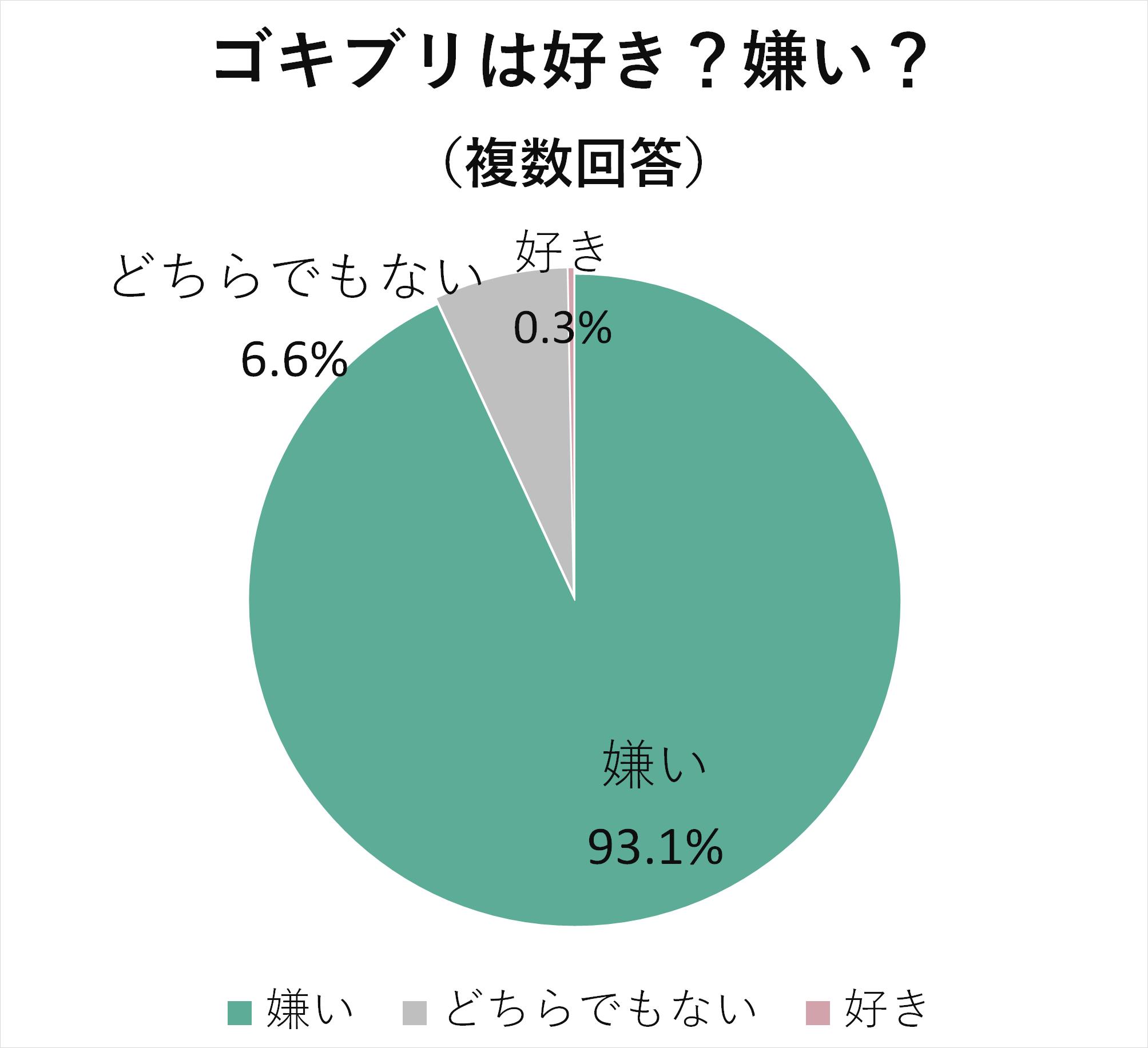 ゴキブリを嫌いな人は93.1%どちらでもない人は6.6%好きな人は0.3%
