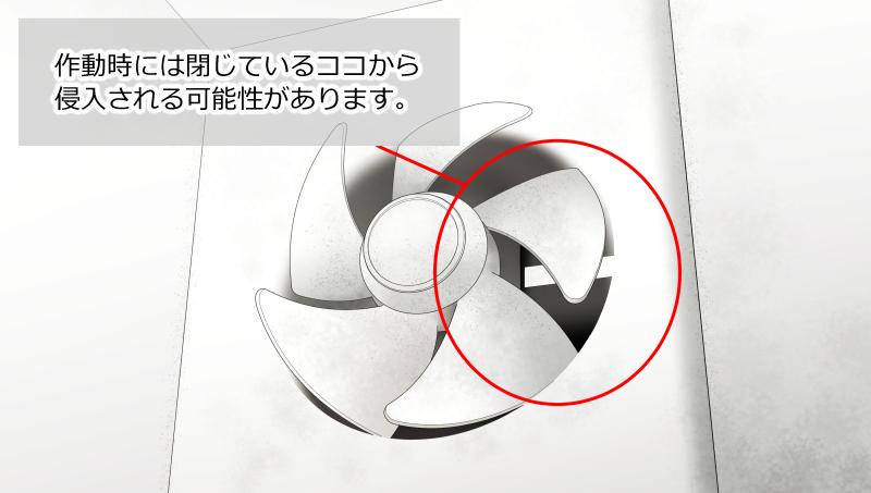プロペラ式の換気扇は作動してない時に開口部の隙間から侵入される可能性がある