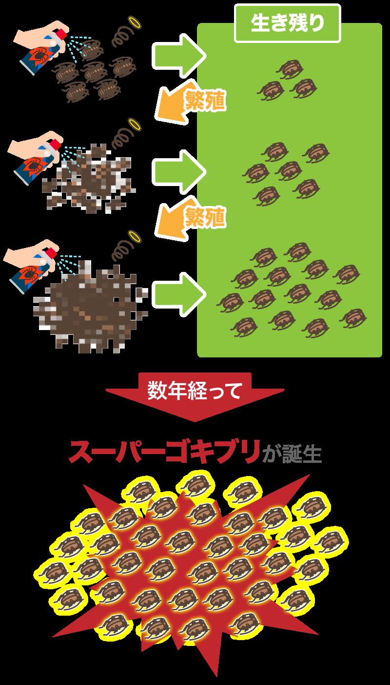 スーパーゴキブリの誕生過程
