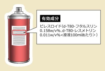 スプレー缶に記載されている有効成分「ピレスロイド(d-T80-フタルスリン0.158w/v%、d-T80-レスメトリン0.011w/v%<原液100mlあたり>」