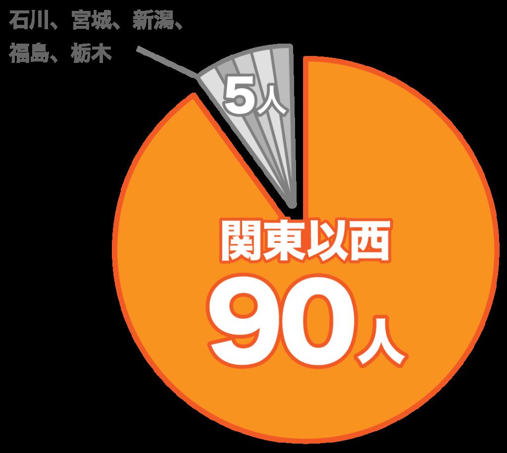 1年にたくさんゴキブリと遭遇したと答えた90人の所在地は関東以西で、残り5人は石川、宮城、新潟、福島、栃木