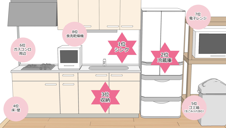 1位シンク、2位冷蔵庫、3位収納、4位床・壁、5位ゴミ箱、6位ガスコンロ周辺、7位電子レンジ、8位食洗乾燥機