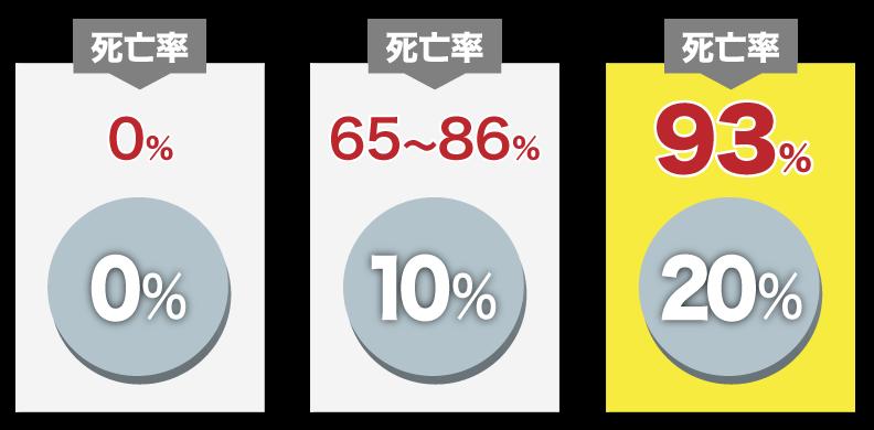 ホウ酸含有量0%は死亡率0、含有量10%は死亡率65~86%、含有量20%は死亡率93%