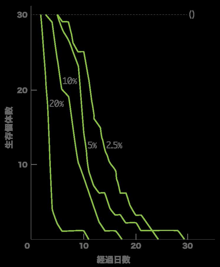 ホウ酸団子を連日与えたゴキブリの死亡経過を表したグラフ