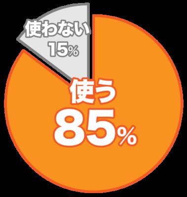 駆除剤を使っている人85%、使わない人15%