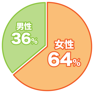 ゴキブリについてのアンケート回答者の男女比は女性64%男性36%