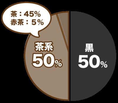 遭遇したゴキブリの色アンケートは黒50%茶色50%