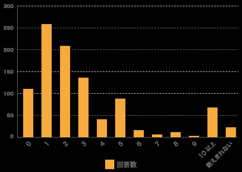 1年間でゴキブリに遭遇する回数アンケートの回答は1~3回が半数以上
