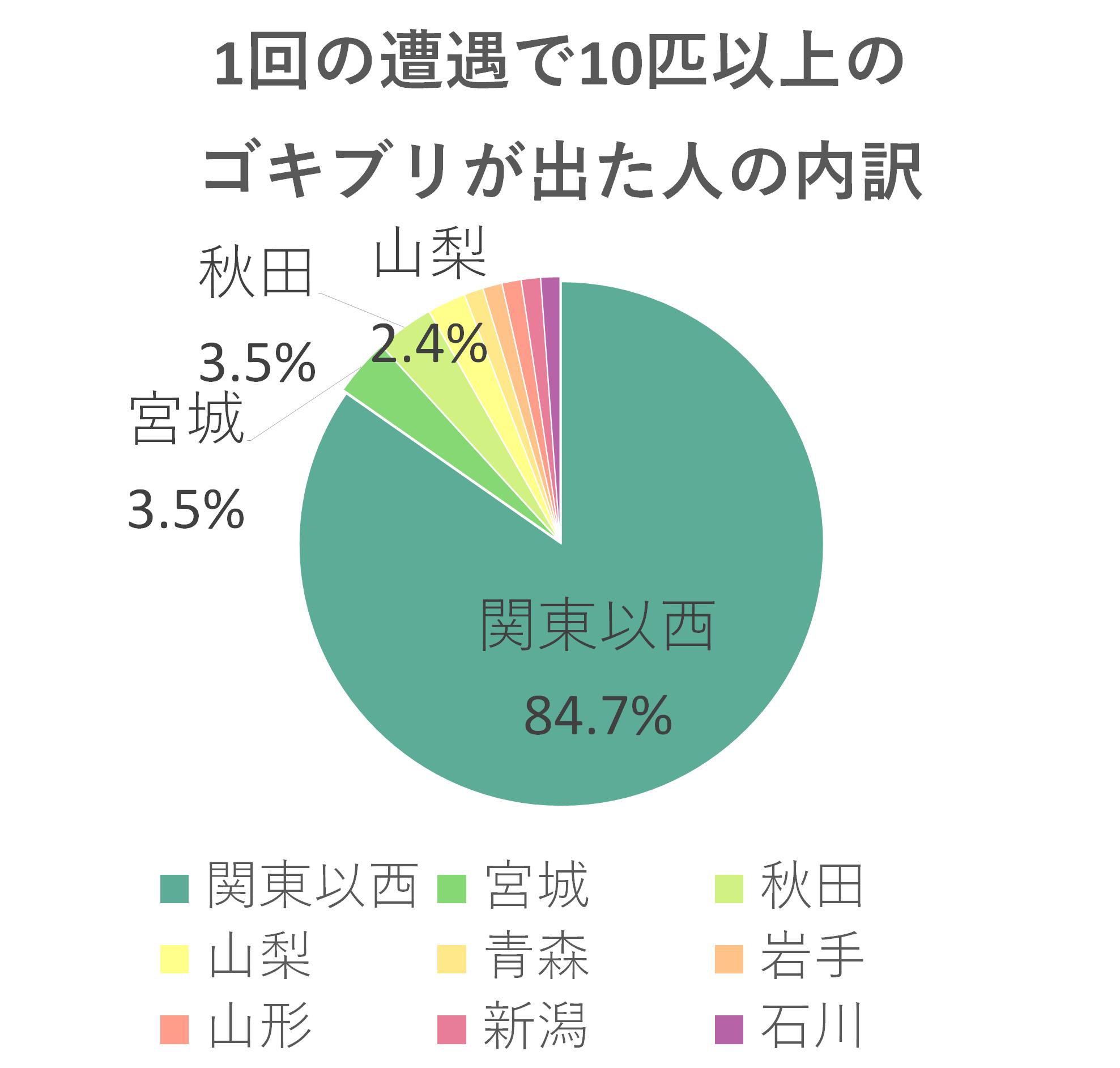 1回の遭遇で10匹以上のゴキブリが出た人は関東以西84.7%宮城・秋田3.5 %山梨2.4%青森・岩手・山形・新潟・石川1.2%