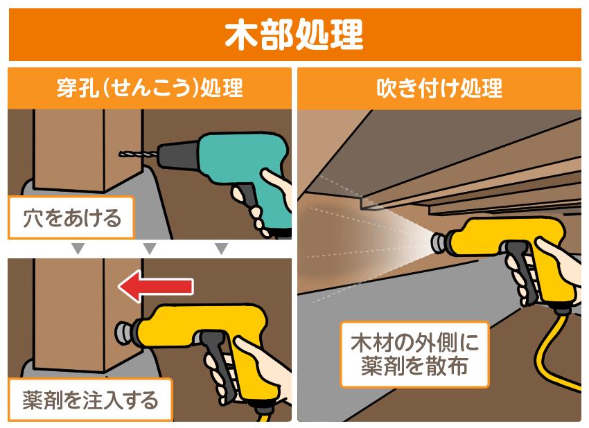 木部処理の方法