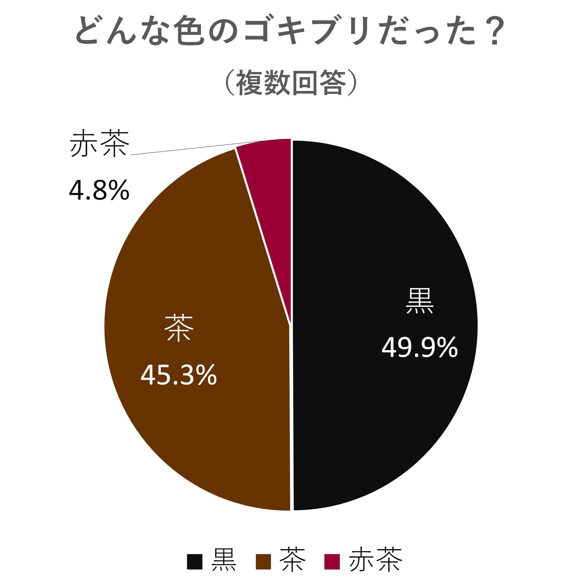 遭遇したゴキブリの色は黒49.9%茶45.3%赤茶4.8%