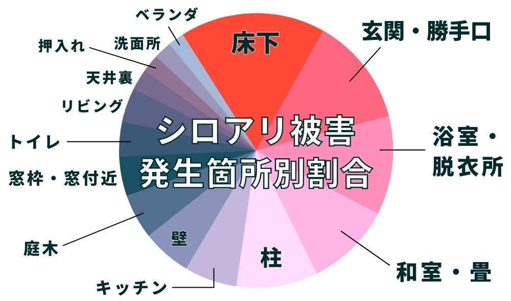シロアリ被害発生箇所別割合グラフ