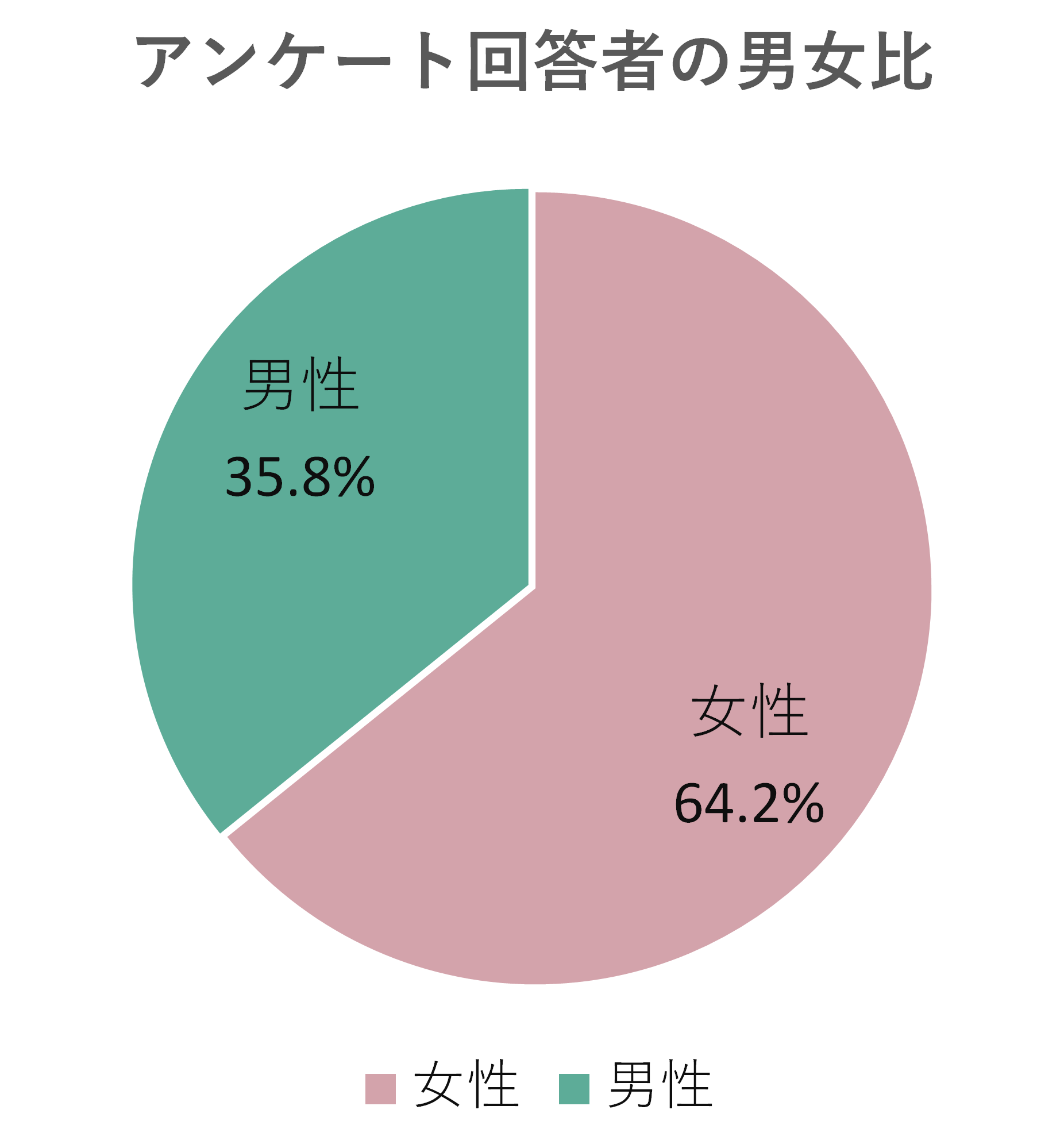 ゴキラボ1000人アンケート回答者の男女比は女性64.2%男性35.8%