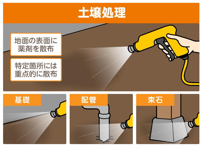 土壌処理の方法
